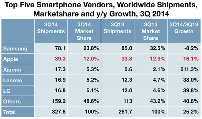 "<img src=""http://www.thenextrex.com/wp-content/uploads/2015/01/top-five-smartphone-marketshare.jpg"" alt=""top five smartphone marketshare"">"