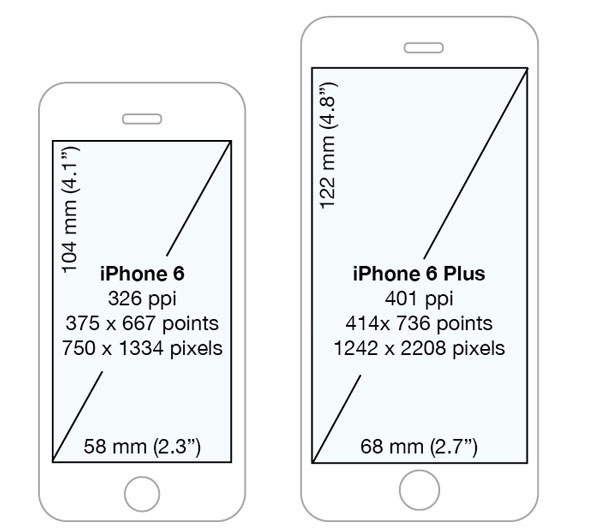 "<img src=""http://www.thenextrex.com/wp-content/uploads/2015/06/IPhone-6-size.jpg"" alt=""IPhone 6 and IPhone 6 Plus size"">"