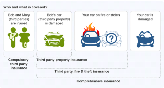 Types of auto insurances in australia