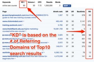 how to calculate keyword difficulty using ahrefs