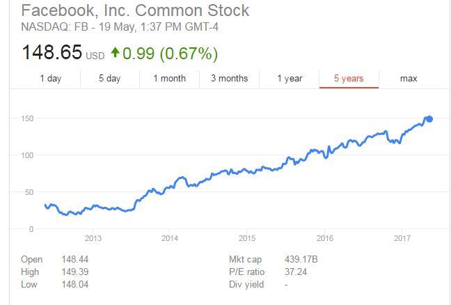 facebook shares quadruple