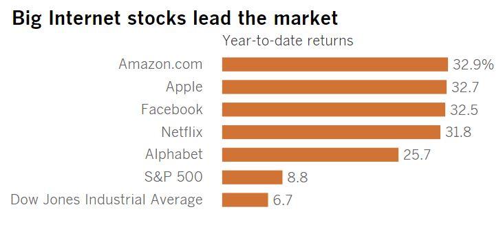 Amazon share price