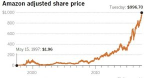 amazon's share prices