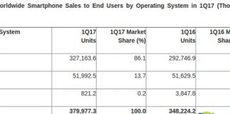 android market share increase