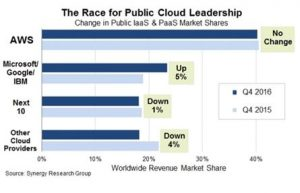 top cloud service providers