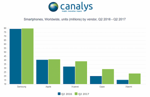 According to the latest stats having the privilege of being the second largest selling mobile phone market share holder might not be with Apple anymore.