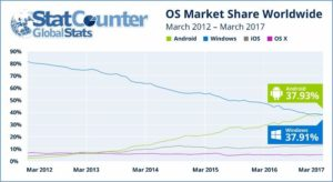 Android overtakes Windows