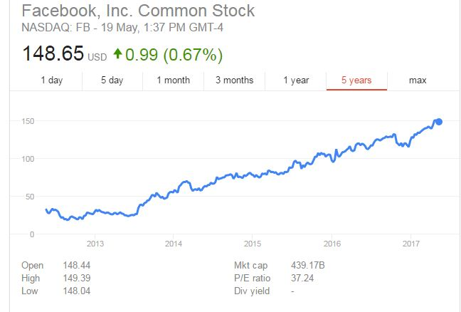 facebook shares quadruple