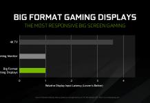 big format gaming displays