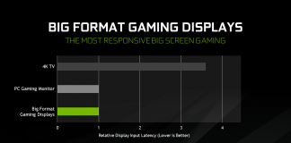 big format gaming displays